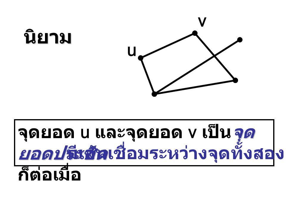 v u จุด ยอดประชิด จุดยอด u และจุดยอด v เป็นจุด ยอดประชิด ก็ต่อเมื่อ มีเส้นเชื่อมระหว่างจุดทั้งสอง นิยาม