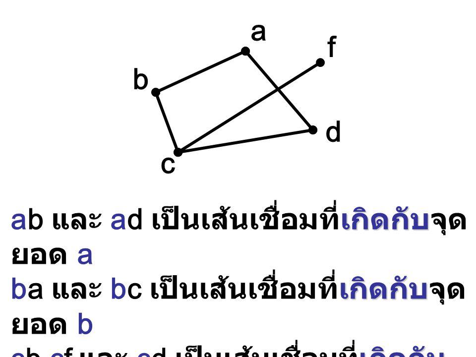 a b c d f เกิดกับ ab และ ad เป็นเส้นเชื่อมที่เกิดกับจุด ยอด a เกิดกับ ba และ bc เป็นเส้นเชื่อมที่เกิดกับจุด ยอด b เกิดกับ cb,cf และ cd เป็นเส้นเชื่อมท