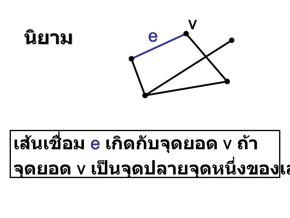 เส้นเชื่อม e เกิดกับจุดยอด v ถ้า จุดยอด v เป็นจุดปลายจุดหนึ่งของเส้นเชื่อม e e vนิยาม