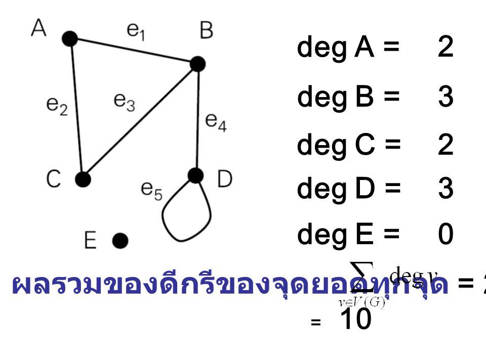 deg A = deg B = deg C = deg D = deg E = 2 3 2 3 0 ผลรวมของดีกรีของจุดยอดทุกจุด = 2+3+2+3+0 = 10
