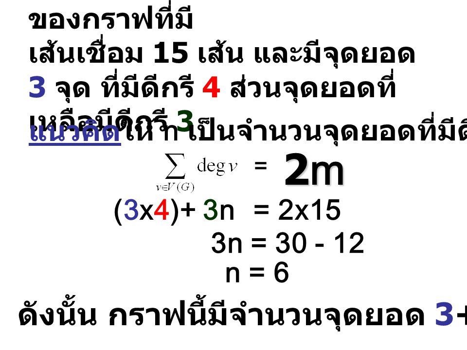 ตัวอย่าง 2 จงหาจำนวนจุดยอด ของกราฟที่มี เส้นเชื่อม 15 เส้น และมีจุดยอด 3 จุด ที่มีดีกรี 4 ส่วนจุดยอดที่ เหลือมีดีกรี 3 แนวคิด = 2m2m2m2m (3x4)+ 3n= 2x15 3n = 30 - 12 ให้ n เป็นจำนวนจุดยอดที่มีดีกรี 3 n = 6 ดังนั้น กราฟนี้มีจำนวนจุดยอด 3+6 = 9 จุด