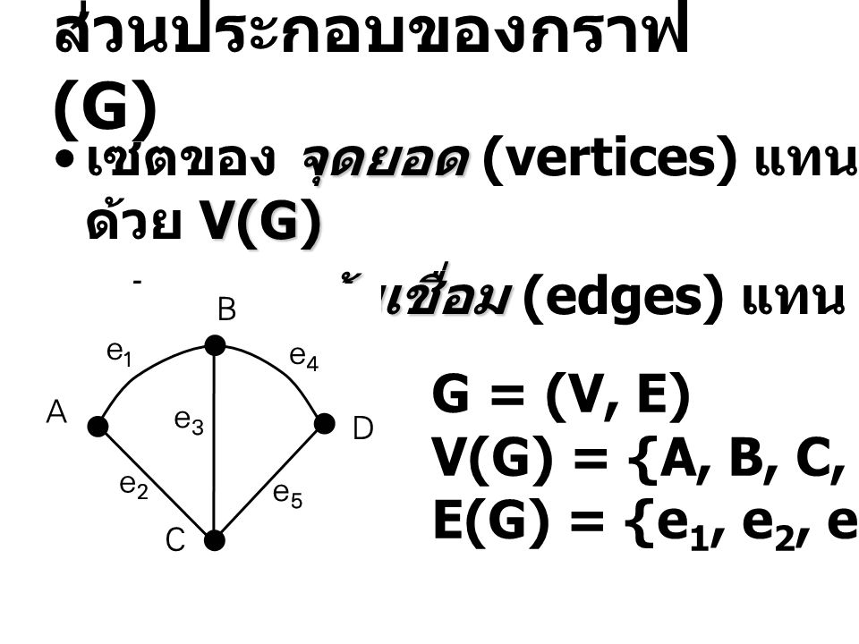 ส่วนประกอบของกราฟ (G) จุดยอด V(G) • เซตของ จุดยอด (vertices) แทน ด้วย V(G) เส้นเชื่อม E(G) • เซตของ เส้นเชื่อม (edges) แทน ด้วย E(G) G = (V, E) V(G) = {A, B, C, D} E(G) = {e 1, e 2, e 3, e 4, e 5 }