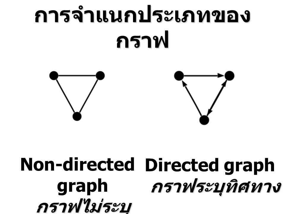การจำแนกประเภทของ กราฟ กราฟไม่ระบุ ทิศทาง Non-directed graph กราฟไม่ระบุ ทิศทาง กราฟระบุทิศทาง Directed graph กราฟระบุทิศทาง