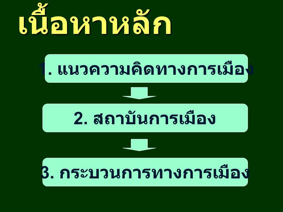 เนื้อหาหลัก 1. แนวความคิดทางการเมือง 2. สถาบันการเมือง 3. กระบวนการทางการเมือง