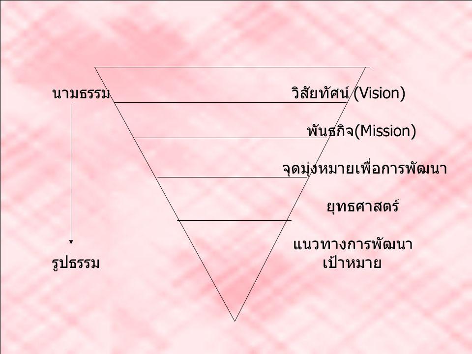 นามธรรม วิสัยทัศน์ (Vision) ต้องการเป็นอะไร พันธกิจ (Mission) ต้องทำอะไร จุดมุ่งหมายเพื่อการพัฒนา ทำเพื่ออะไร ยุทธศาสตร์ ทำอย่างไร แนวทางการพัฒนา ทำโด