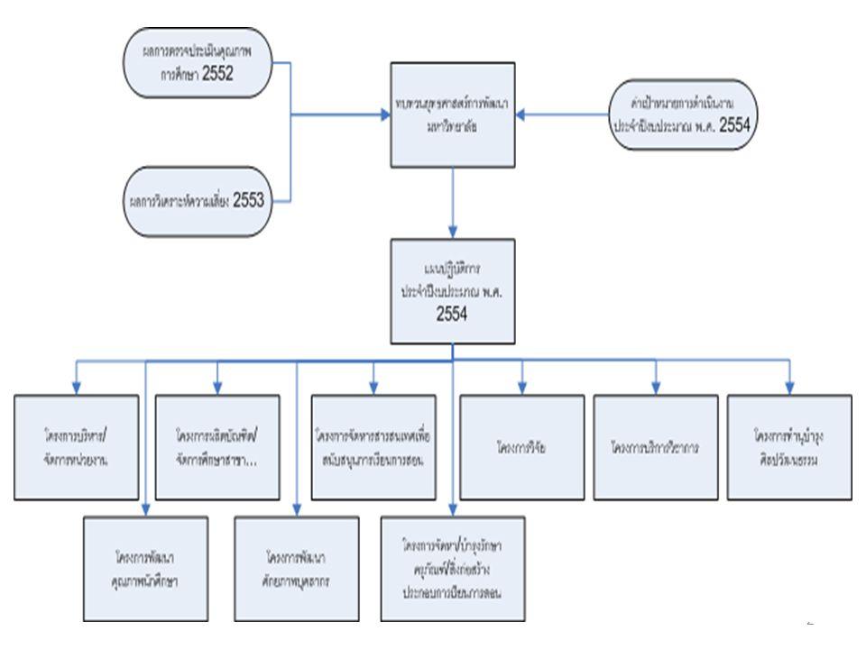 3 โครงการบริหาร / จัดการหน่วยงาน ( โครงการสนับสนุนการผลิต บัณฑิต / จัดการศึกษาสาขา...) • ตัวชี้วัด : เชิงปริมาณ : จำนวนนักศึกษาที่เข้า ใหม่ ( คน ) เชิงปริมาณ : จำนวนนักศึกษาทั้งหมด ( คน ) • กองทุน : บริหาร • วัตถุประสงค์ : เพื่อดำเนินงานบริหารทั่วไป เกี่ยวกับการสนับสนุนการ จัดการศึกษาให้เป็นไปอย่างมี ประสิทธิภาพ