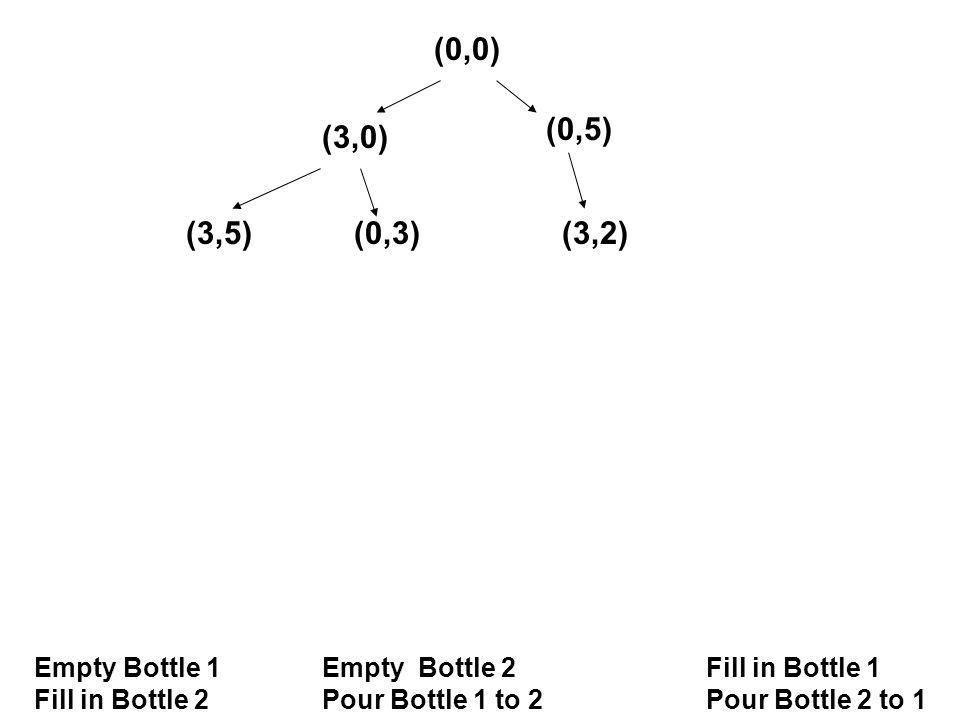 (0,0) Empty Bottle 1Empty Bottle 2 Fill in Bottle 1 Fill in Bottle 2Pour Bottle 1 to 2Pour Bottle 2 to 1 (3,0) (0,5) (3,5)(0,3)(3,2)