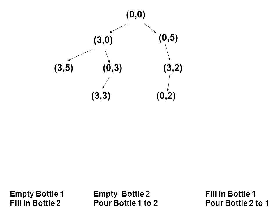(0,0) Empty Bottle 1Empty Bottle 2 Fill in Bottle 1 Fill in Bottle 2Pour Bottle 1 to 2Pour Bottle 2 to 1 (3,0) (0,5) (3,5)(0,3)(3,2) (3,3)(0,2)