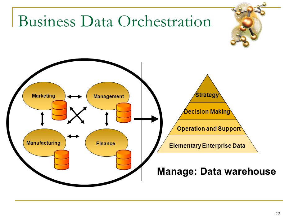 22 Business Data Orchestration Elementary Enterprise Data Operation and Support Decision Making Strategy Marketing Finance Management Manufacturing Manage: Data warehouse