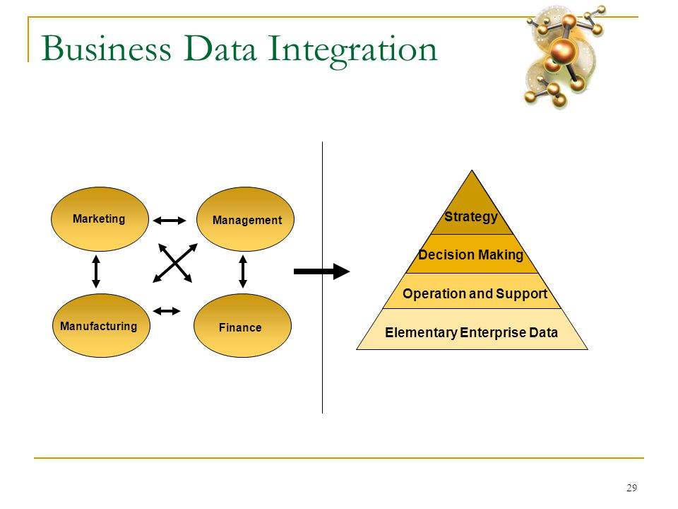 29 Business Data Integration Elementary Enterprise Data Operation and Support Decision Making Strategy Marketing Finance Management Manufacturing