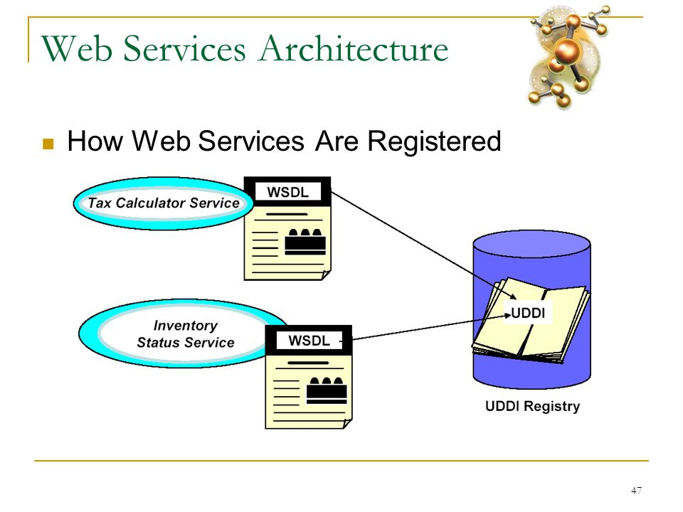47 Web Services Architecture  How Web Services Are Registered