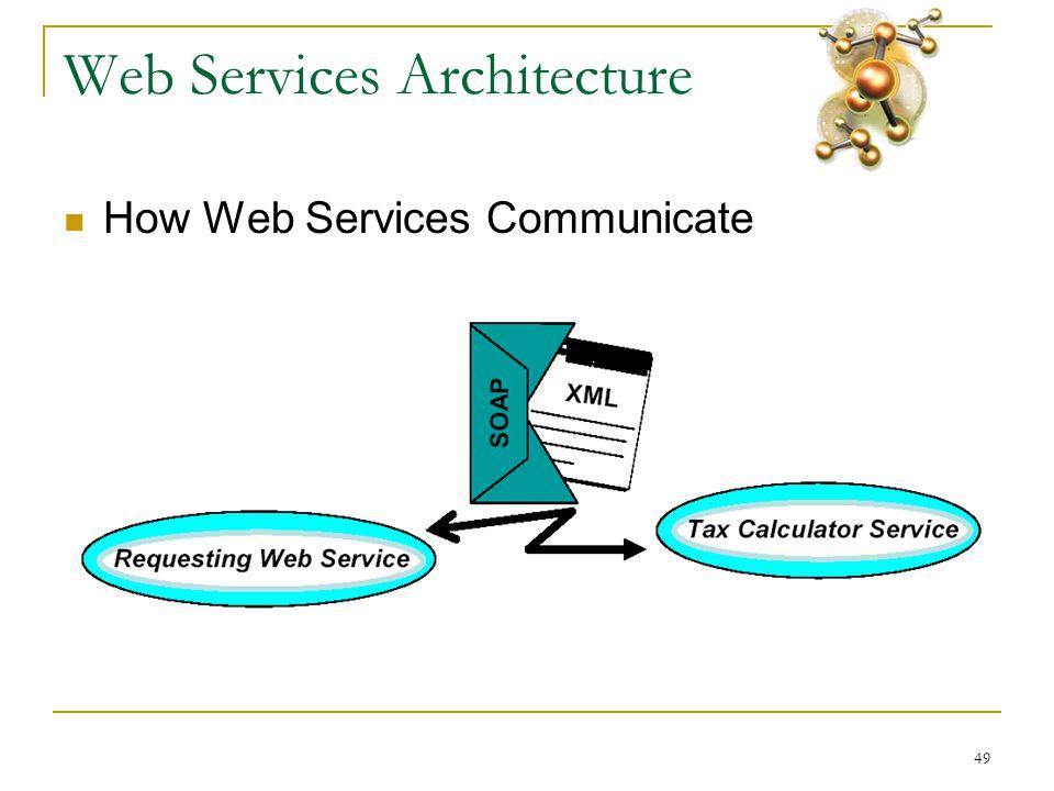 49 Web Services Architecture  How Web Services Communicate