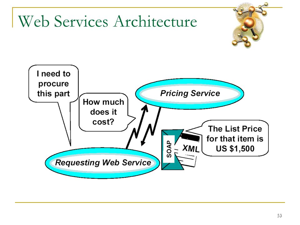 53 Web Services Architecture
