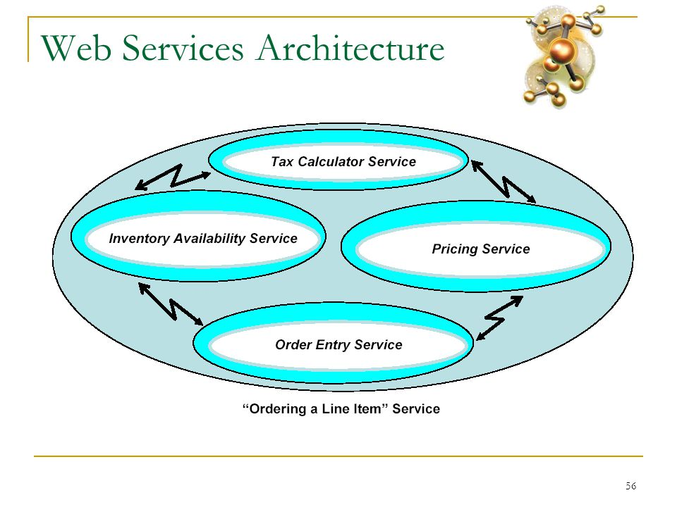 56 Web Services Architecture