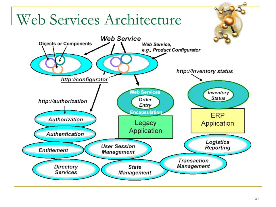 57 Web Services Architecture
