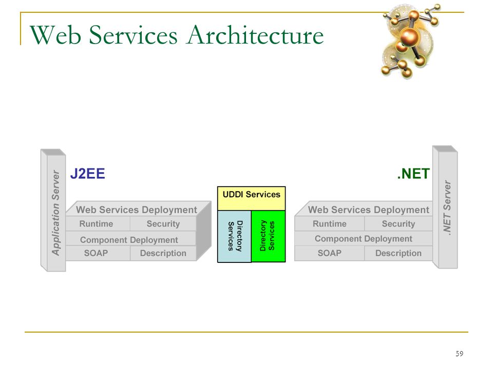 59 Web Services Architecture