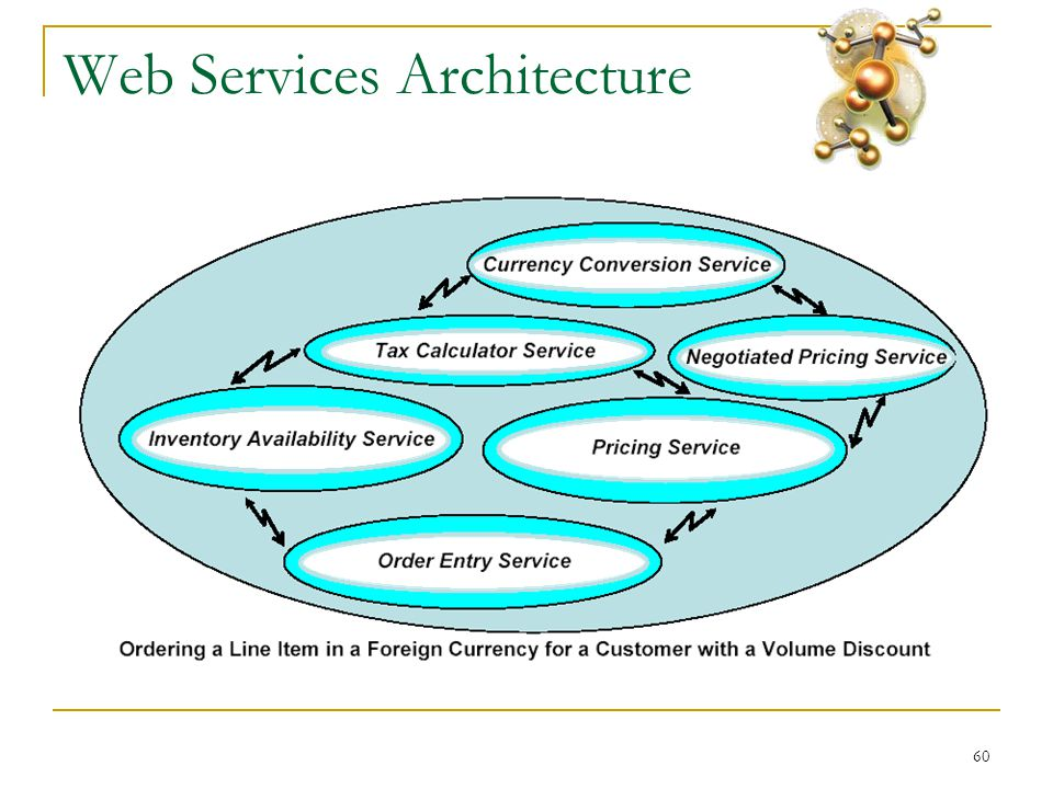 60 Web Services Architecture