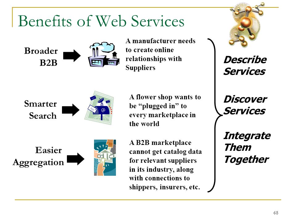 68 Benefits of Web Services A manufacturer needs to create online relationships with Suppliers Broader B2B A flower shop wants to be plugged in to every marketplace in the world Smarter Search A B2B marketplace cannot get catalog data for relevant suppliers in its industry, along with connections to shippers, insurers, etc.