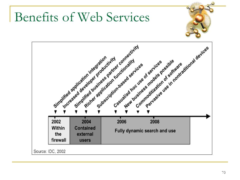 70 Benefits of Web Services
