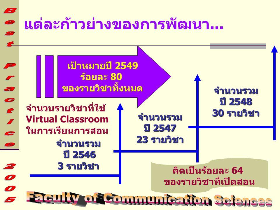 แต่ละก้าวย่างของการพัฒนา... จำนวนรวม ปี 2546 3 รายวิชา จำนวนรวม ปี 2547 23 รายวิชา จำนวนรวม ปี 2548 30 รายวิชา คิดเป็นร้อยละ 64 ของรายวิชาที่เปิดสอน เ