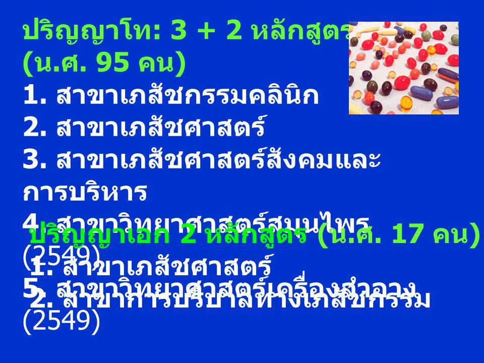 ปริญญาโท : 3 + 2 หลักสูตร ( น. ศ. 95 คน ) 1. สาขาเภสัชกรรมคลินิก 2. สาขาเภสัชศาสตร์ 3. สาขาเภสัชศาสตร์สังคมและ การบริหาร 4. สาขาวิทยาศาสตร์สมุนไพร (25