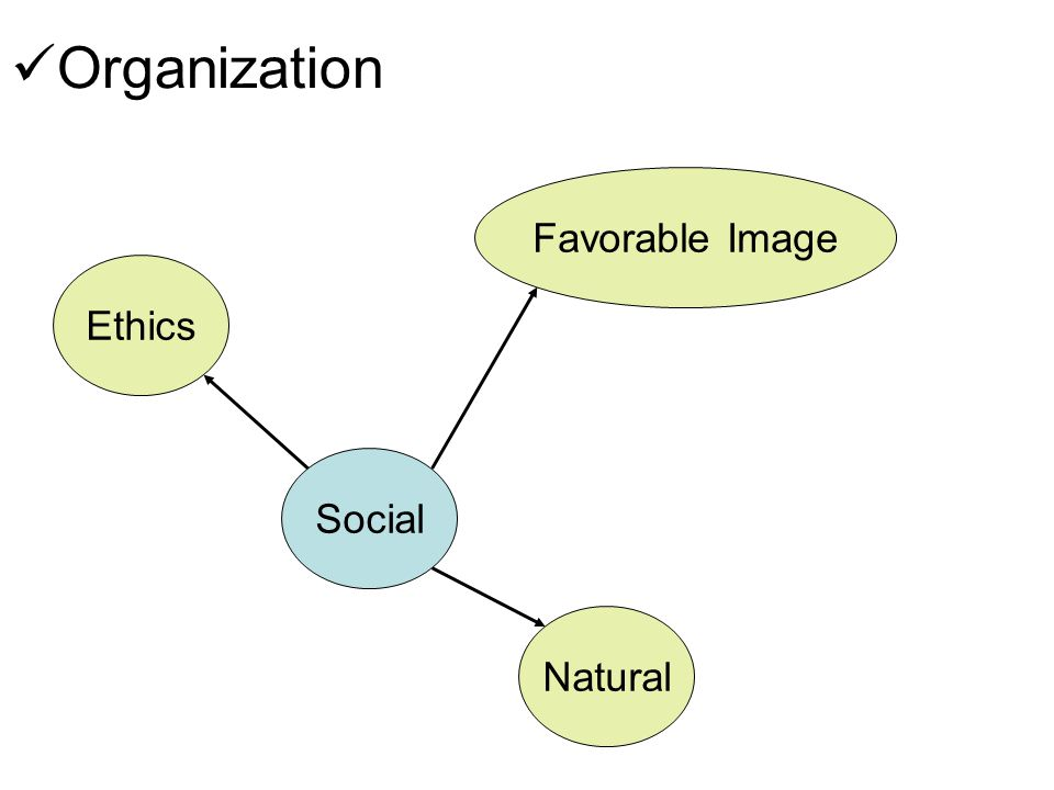  Organization Ethics Social Favorable Image Natural