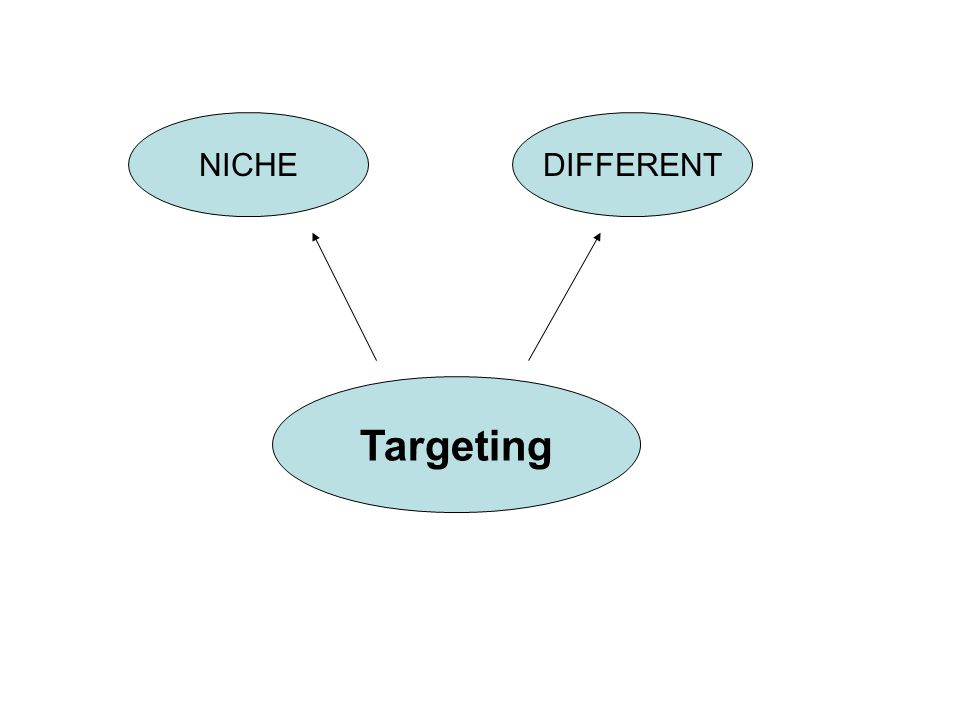 Targeting NICHEDIFFERENT