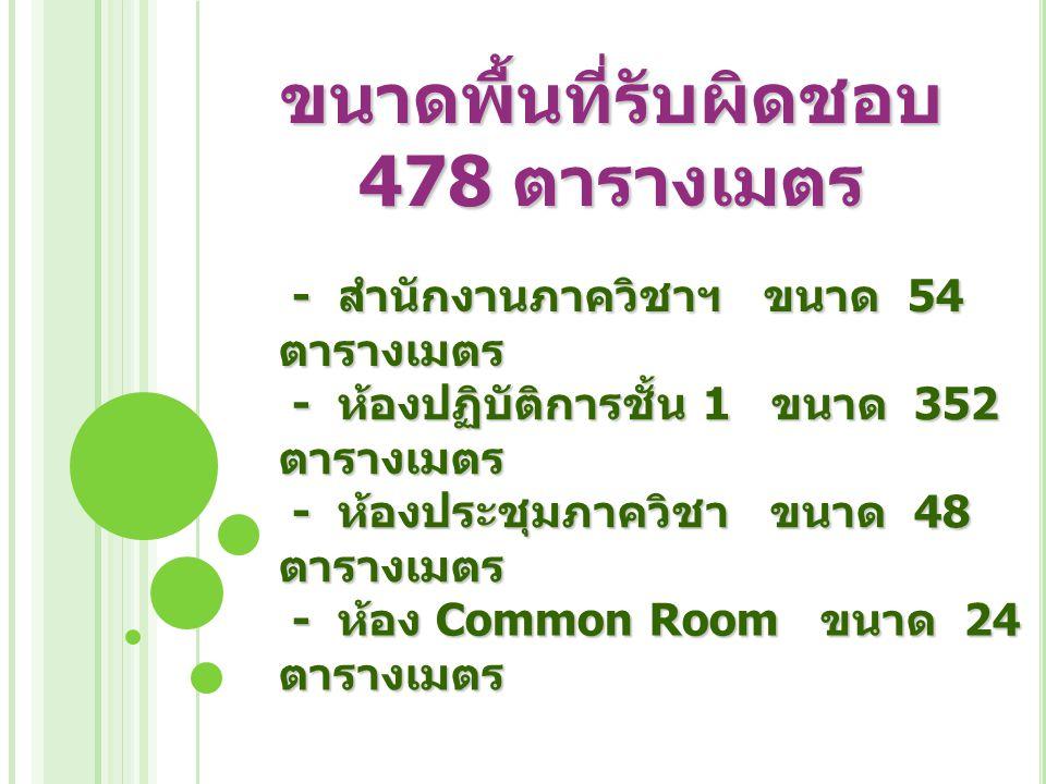 ขนาดพื้นที่รับผิดชอบ 478 ตารางเมตร - สำนักงานภาควิชาฯ ขนาด 54 ตารางเมตร - สำนักงานภาควิชาฯ ขนาด 54 ตารางเมตร - ห้องปฏิบัติการชั้น 1 ขนาด 352 ตารางเมตร - ห้องปฏิบัติการชั้น 1 ขนาด 352 ตารางเมตร - ห้องประชุมภาควิชา ขนาด 48 ตารางเมตร - ห้องประชุมภาควิชา ขนาด 48 ตารางเมตร - ห้อง Common Room ขนาด 24 ตารางเมตร - ห้อง Common Room ขนาด 24 ตารางเมตร