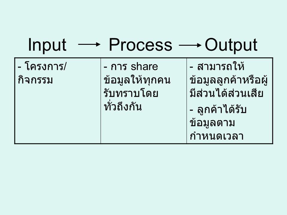Input Process Output - โครงการ / กิจกรรม - การ share ข้อมูลให้ทุกคน รับทราบโดย ทั่วถึงกัน - สามารถให้ ข้อมูลลูกค้าหรือผู้ มีส่วนได้ส่วนเสีย - ลูกค้าได้รับ ข้อมูลตาม กำหนดเวลา