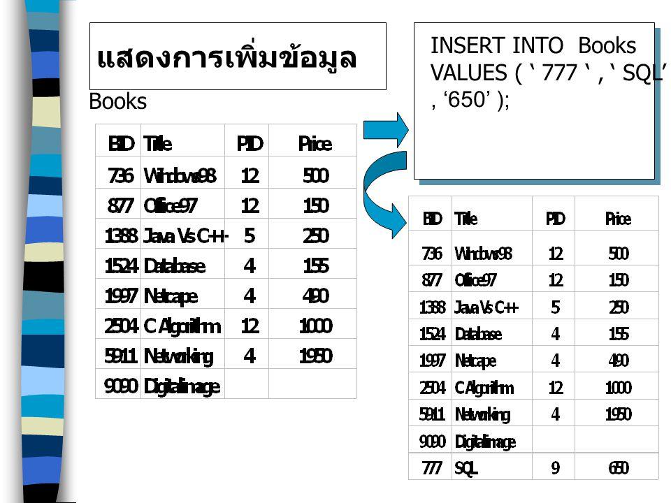 แสดงการเพิ่มข้อมูล Books INSERT INTO Books VALUES ( ' 777 ', ' SQL', '9', '650' );