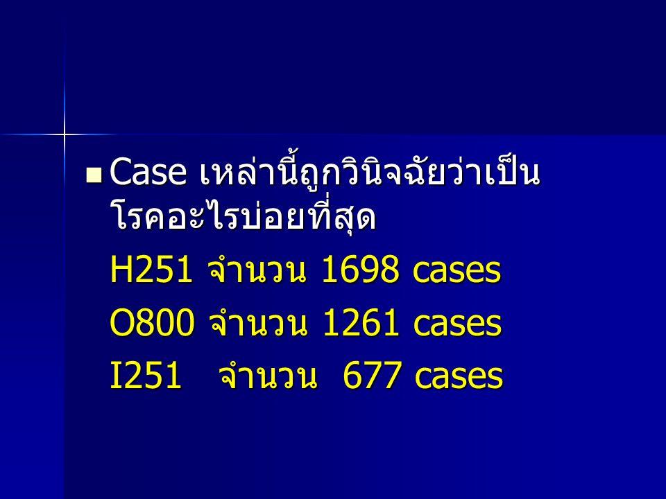  Case เหล่านี้ถูกวินิจฉัยว่าเป็น โรคอะไรบ่อยที่สุด H251 จำนวน 1698 cases O800 จำนวน 1261 cases O800 จำนวน 1261 cases I251 จำนวน 677 cases