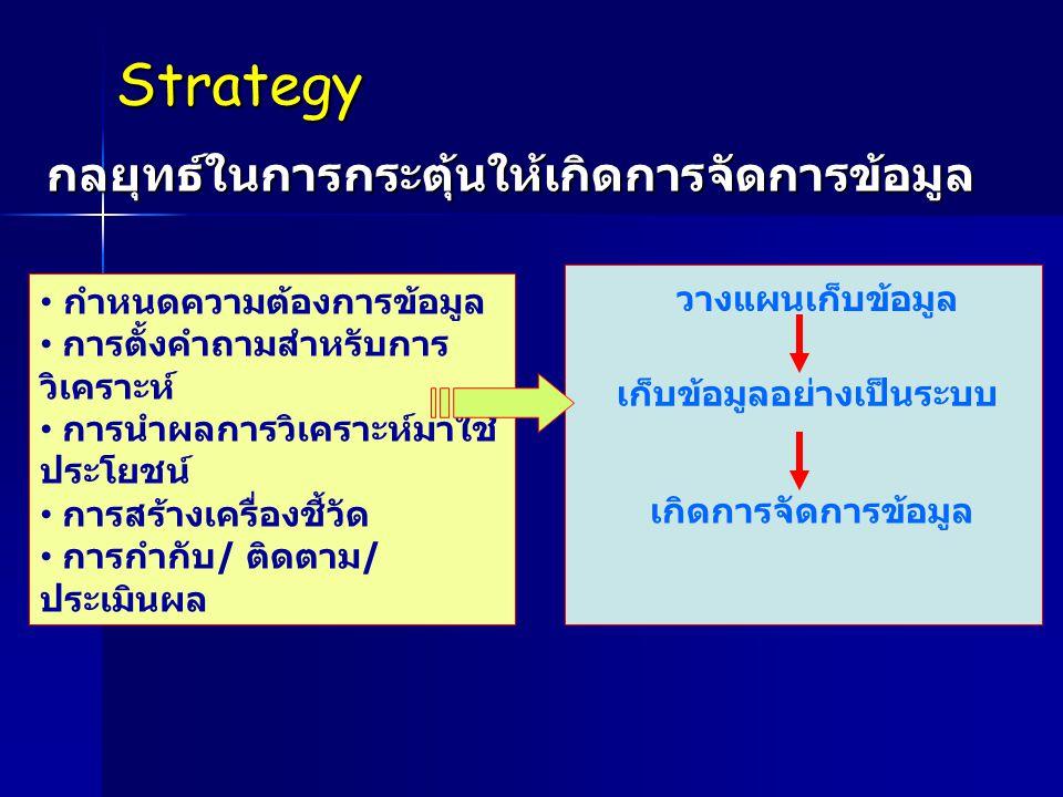 Strategyกลยุทธ์ในการกระตุ้นให้เกิดการจัดการข้อมูล • กำหนดความต้องการข้อมูล • การตั้งคำถามสำหรับการ วิเคราะห์ • การนำผลการวิเคราะห์มาใช้ ประโยชน์ • การ