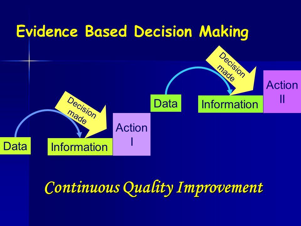 Evidence Based Decision Making Data Information Action I Data Information Action II Continuous Quality Improvement Decision made Decision made
