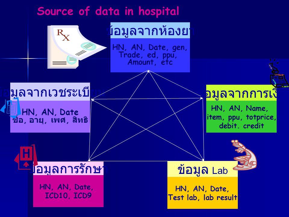 ข้อมูลจากเวชระเบียน ข้อมูลจากห้องยา ข้อมูลจากการเงิน ข้อมูลการรักษา ข้อมูล Lab HN, AN, Date ชื่อ, อายุ, เพศ, สิทธิ HN, AN, Date, gen, Trade, ed, ppu,