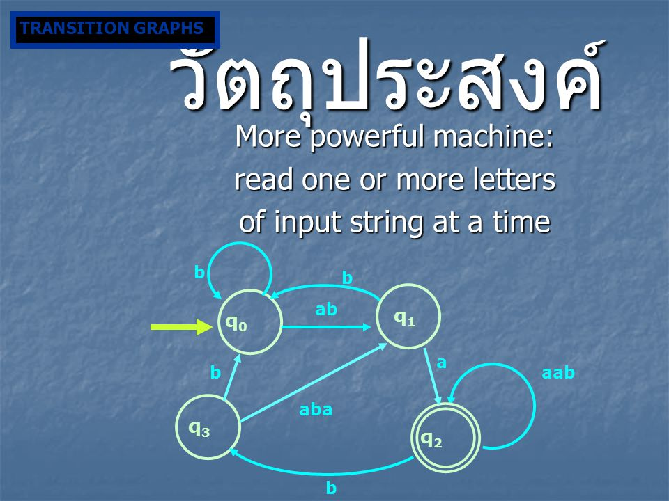วัตถุประสงค์ More powerful machine: read one or more letters of input string at a time q2q2 b q3q3 b q0q0 q1q1 ab a baab aba b TRANSITION GRAPHS