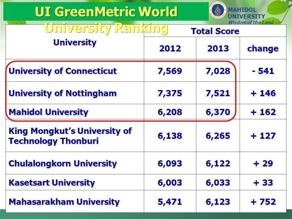 University Total Score 20122013change University of Connecticut 7,5697,028 - 541 University of Nottingham 7,3757,521 + 146 Mahidol University 6,2086,370 + 162 King Mongkut's University of Technology Thonburi 6,1386,265 + 127 Chulalongkorn University 6,0936,122 + 29 Kasetsart University 6,0036,033 + 33 Mahasarakham University 5,4716,123 + 752 UI GreenMetric World University Ranking MAHIDOL UNIVERSITY Wisdom of the Land