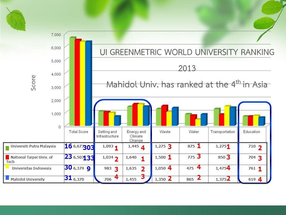 Universiti Putra Malaysia 6,6731,093 1,4451,275 875 1,275710 National Taipei Univ.