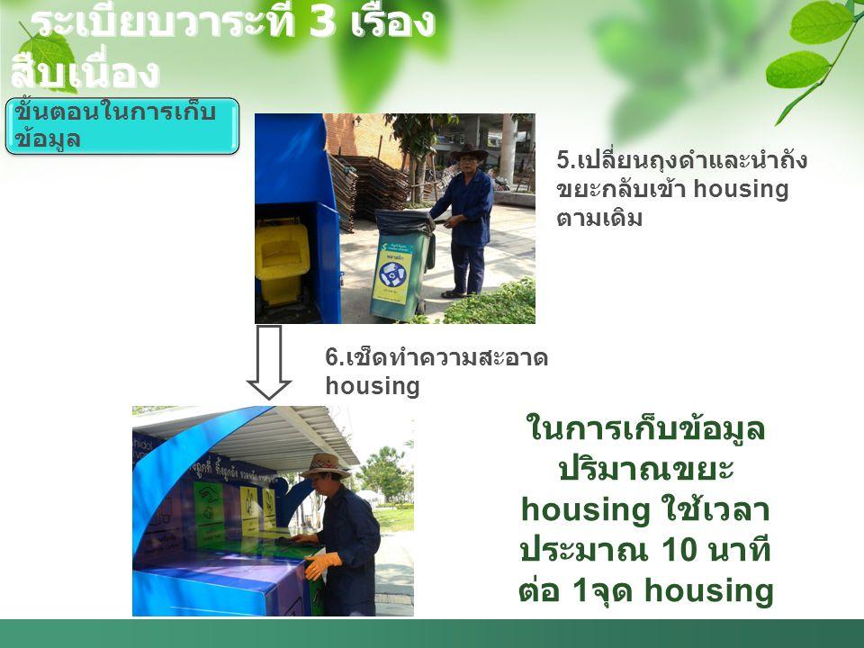 5.เปลี่ยนถุงดำและนำถัง ขยะกลับเข้า housing ตามเดิม 6.