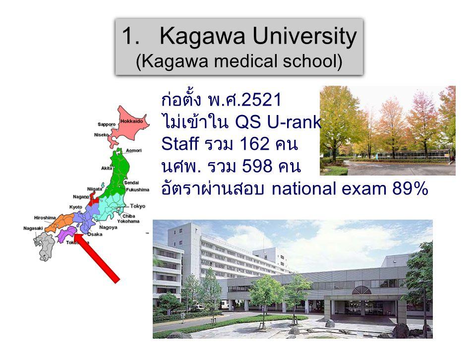 1.Kagawa University (Kagawa medical school) 1.Kagawa University (Kagawa medical school) ก่อตั้ง พ.ศ.2521 ไม่เข้าใน QS U-rank Staff รวม 162 คน นศพ. รวม