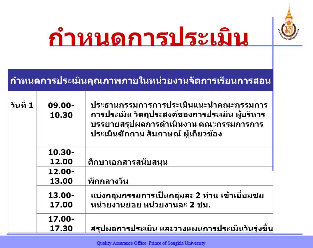 กำหนดการประเมิน กำหนดการประเมินคุณภาพภายในหน่วยงานจัดการเรียนการสอน วันที่ 1 09.00- 10.30 ประธานกรรมการการประเมินแนะนำคณะกรรมการ การประเมิน วัตถุประสงค์ของการประเมิน ผู้บริหาร บรรยายสรุปผลการดำเนินงาน คณะกรรมการการ ประเมินซักถาม สัมภาษณ์ ผู้เกี่ยวข้อง 10.30- 12.00 ศึกษาเอกสารสนับสนุน 12.00- 13.00 พักกลางวัน 13.00- 17.00 แบ่งกลุ่มกรรมการเป็นกลุ่มละ 2 ท่าน เข้าเยี่ยมชม หน่วยงานย่อย หน่วยงานละ 2 ชม.