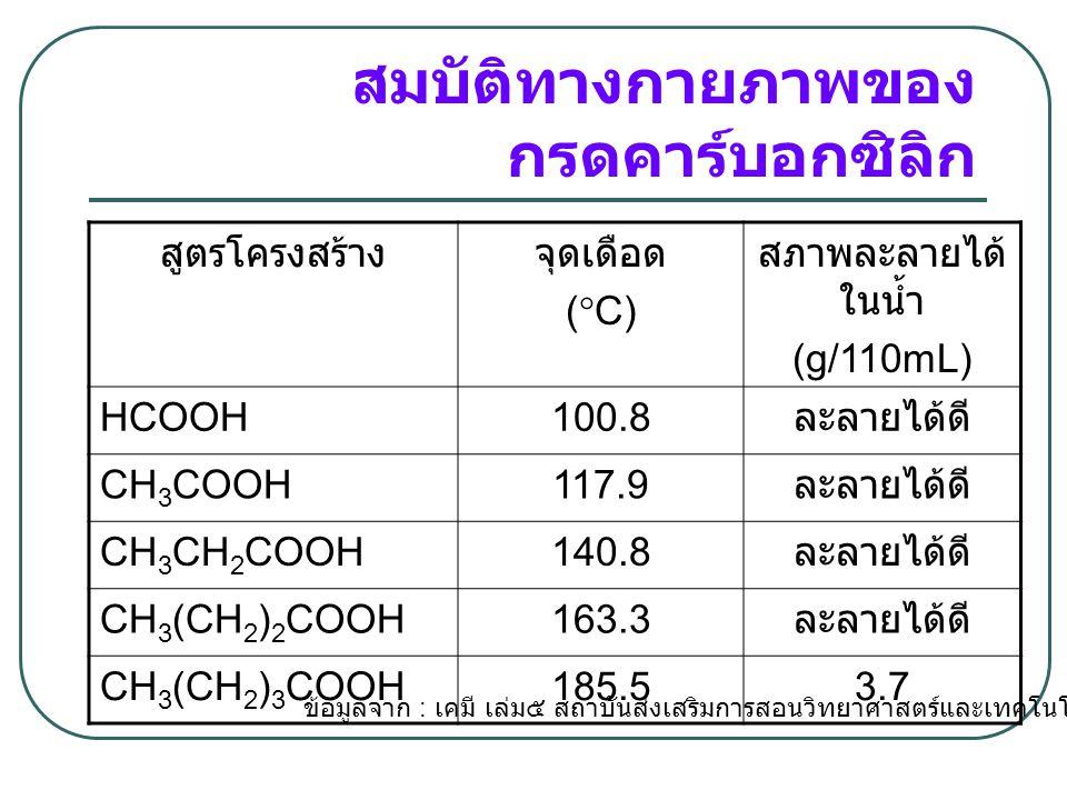 จุดเดือดของกรดคาร์บอกซิ ลิกและแอลกอฮอล์ สูตรโครงสร้างมวลโมเลกุลจุดเดือด (  C) CH 3 CH 2 OH4678.3 HCOOH46101 CH 3 CH 2 CH 2 OH6097.2 CH 3 COOH60118 ข้อมูลจาก : เคมีอินทรีย์เบื้องต้น, รศ.