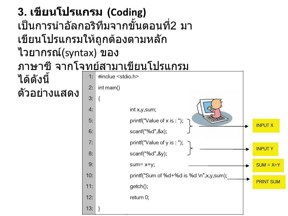 3. เขียนโปรแกรม (Coding) เป็นการนำอัลกอริทึมจากขั้นตอนที่ 2 มา เขียนโปรแกรมให้ถูกต้องตามหลัก ไวยากรณ์ (syntax) ของ ภาษาซี จากโจทย์สามาเขียนโปรแกรม ได้