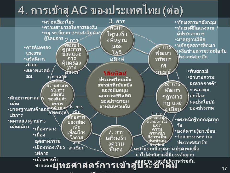 3. การ พัฒนา โครงสร้า งพื้นฐาน และ โลจิ สติกส์ 4. การ พัฒนา ทรัพยา กร มนุษย์ 5. การ พัฒนา กฎหมาย กฎ และ ระเบียบ 6. การ สร้างความรู้ ความเข้าใจ และ ควา