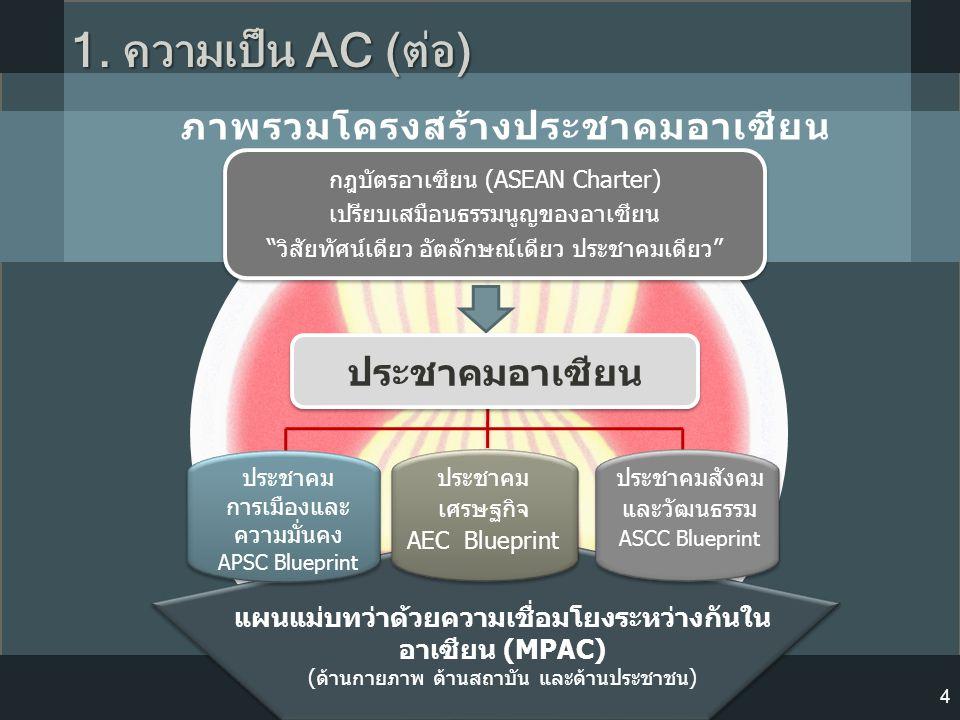 """กฎบัตรอาเซียน (ASEAN Charter) เปรียบเสมือนธรรมนูญของอาเซียน """" วิสัยทัศน์เดียว อัตลักษณ์เดียว ประชาคมเดียว """" กฎบัตรอาเซียน (ASEAN Charter) เปรียบเสมือน"""