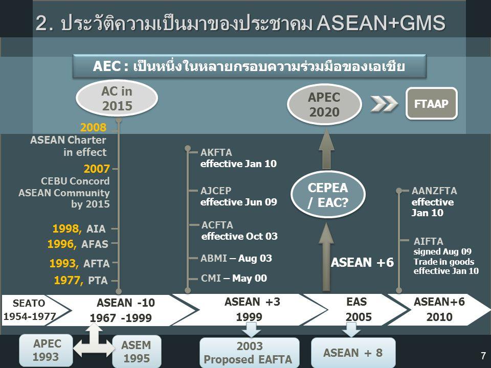 SEATO 1954-1977 ASEAN -10 1967 -1999 ASEAN +3 1999 APEC 1993 APEC 1993 ASEM 1995 ASEM 1995 EAS 2005 CEPEA / EAC? APEC 2020 1977, PTA 2007 CEBU Concord