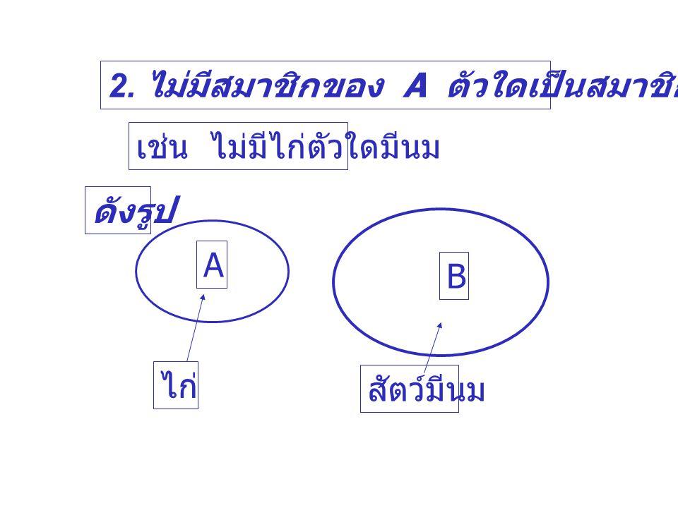 2. ไม่มีสมาชิกของ A ตัวใดเป็นสมาชิกของ B ดังรูป A B เช่น ไม่มีไก่ตัวใดมีนม ไก่ สัตว์มีนม