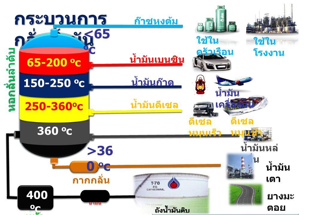 ตัวกรอง น้ำมัน หอกลั่น ส่วน หอกลั่นลำดับ ส่วน กระบวนการ กลั่นน้ำมัน 360 o c 250-360 o c 150-250 o c 65-200 o c ก๊าซหุงต้ม ใช้ใน ครัวเรือน ใช้ใน โรงงาน