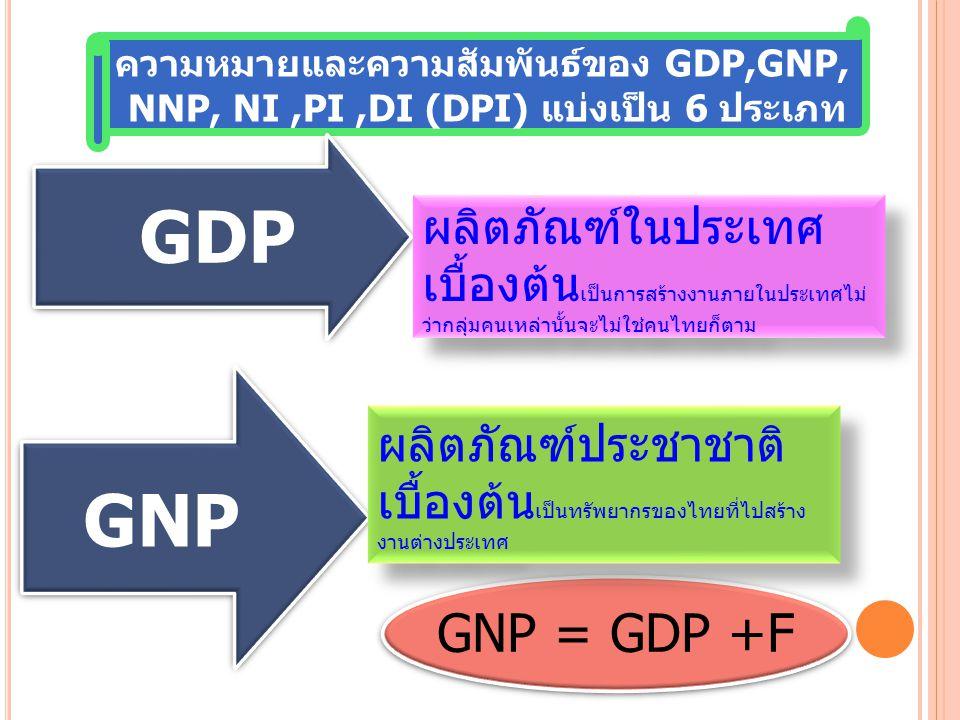 ความหมายและความสัมพันธ์ของ GDP,GNP, NNP, NI,PI,DI (DPI) แบ่งเป็น 6 ประเภท GDP GDP GNP GNP = GDP +F ผลิตภัณฑ์ในประเทศ เบื้องต้น เป็นการสร้างงานภายในประเทศไม่ ว่ากลุ่มคนเหล่านั้นจะไม่ใช่คนไทยก็ตาม ผลิตภัณฑ์ประชาชาติ เบื้องต้น เป็นทรัพยากรของไทยที่ไปสร้าง งานต่างประเทศ