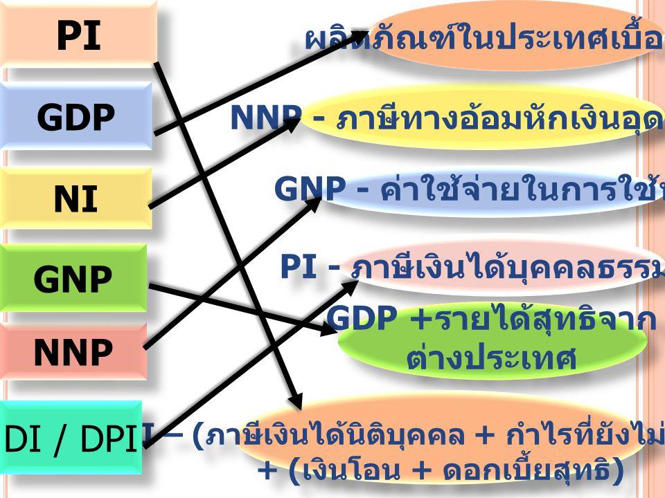 PI GDP NNP NI GNP NNP - ภาษีทางอ้อมหักเงินอุดหนุน GNP - ค่าใช้จ่ายในการใช้ทุน PI - ภาษีเงินได้บุคคลธรรมดา GDP + รายได้สุทธิจาก ต่างประเทศ GDP + รายได้สุทธิจาก ต่างประเทศ NI – ( ภาษีเงินได้นิติบุคคล + กำไรที่ยังไม่จัดสรร + ( เงินโอน + ดอกเบี้ยสุทธิ ) NI – ( ภาษีเงินได้นิติบุคคล + กำไรที่ยังไม่จัดสรร + ( เงินโอน + ดอกเบี้ยสุทธิ ) DI / DPI ผลิตภัณฑ์ในประเทศเบื้องต้น
