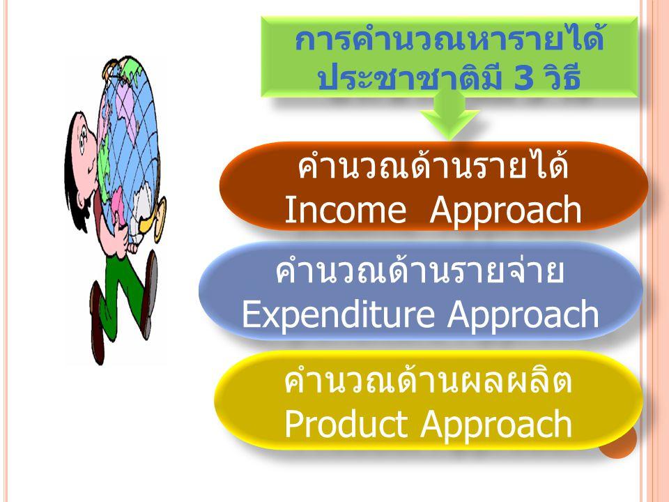 คำนวณด้านรายจ่าย Expenditure Approach คำนวณด้านรายจ่าย Expenditure Approach คำนวณด้านผลผลิต Product Approach คำนวณด้านผลผลิต Product Approach คำนวณด้านรายได้ Income Approach คำนวณด้านรายได้ Income Approach การคำนวณหารายได้ ประชาชาติมี 3 วิธี
